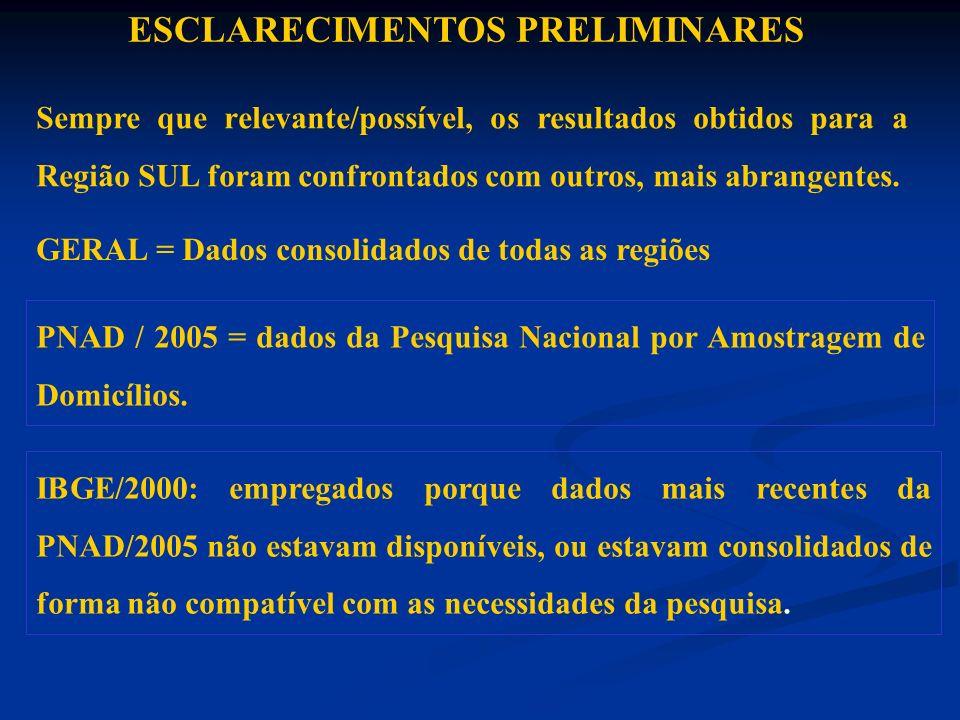ESCLARECIMENTOS PRELIMINARES PNAD / 2005 = dados da Pesquisa Nacional por Amostragem de Domicílios. IBGE/2000: empregados porque dados mais recentes d