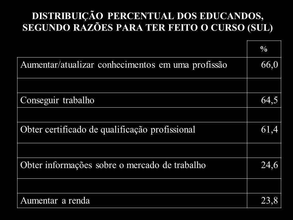 DISTRIBUIÇÃO PERCENTUAL DOS EDUCANDOS, SEGUNDO RAZÕES PARA TER FEITO O CURSO (SUL) % Aumentar/atualizar conhecimentos em uma profissão66,0 Conseguir trabalho64,5 Obter certificado de qualificação profissional61,4 Obter informações sobre o mercado de trabalho24,6 Aumentar a renda23,8