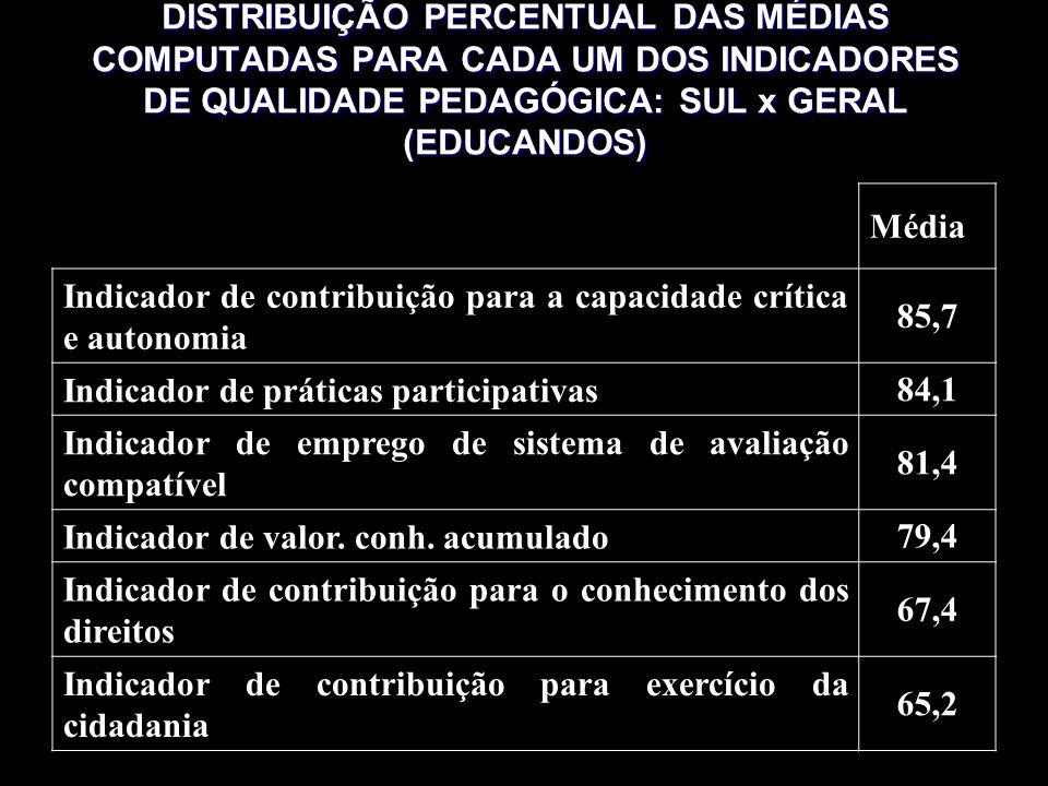 DISTRIBUIÇÃO PERCENTUAL DAS MÉDIAS COMPUTADAS PARA CADA UM DOS INDICADORES DE QUALIDADE PEDAGÓGICA: SUL x GERAL (EDUCANDOS) Média Indicador de contribuição para a capacidade crítica e autonomia 85,7 Indicador de práticas participativas84,1 Indicador de emprego de sistema de avaliação compatível 81,4 Indicador de valor.