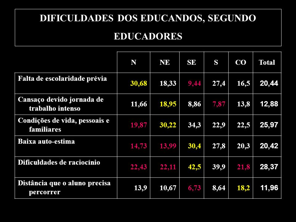 DIFICULDADES DOS EDUCANDOS, SEGUNDO EDUCADORES NNESESCOTotal Falta de escolaridade prévia 30,6818,339,4427,416,5 20,44 Cansaço devido jornada de traba