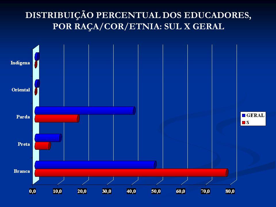 DISTRIBUIÇÃO PERCENTUAL DOS EDUCADORES, POR RAÇA/COR/ETNIA: SUL X GERAL