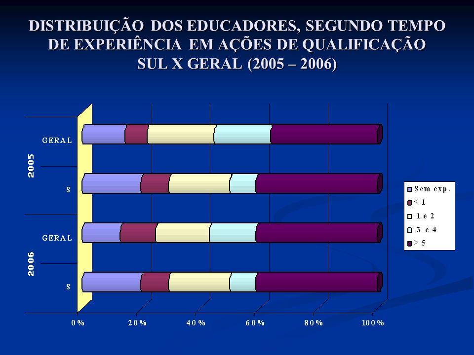 DISTRIBUIÇÃO DOS EDUCADORES, SEGUNDO TEMPO DE EXPERIÊNCIA EM AÇÕES DE QUALIFICAÇÃO SUL X GERAL (2005 – 2006)