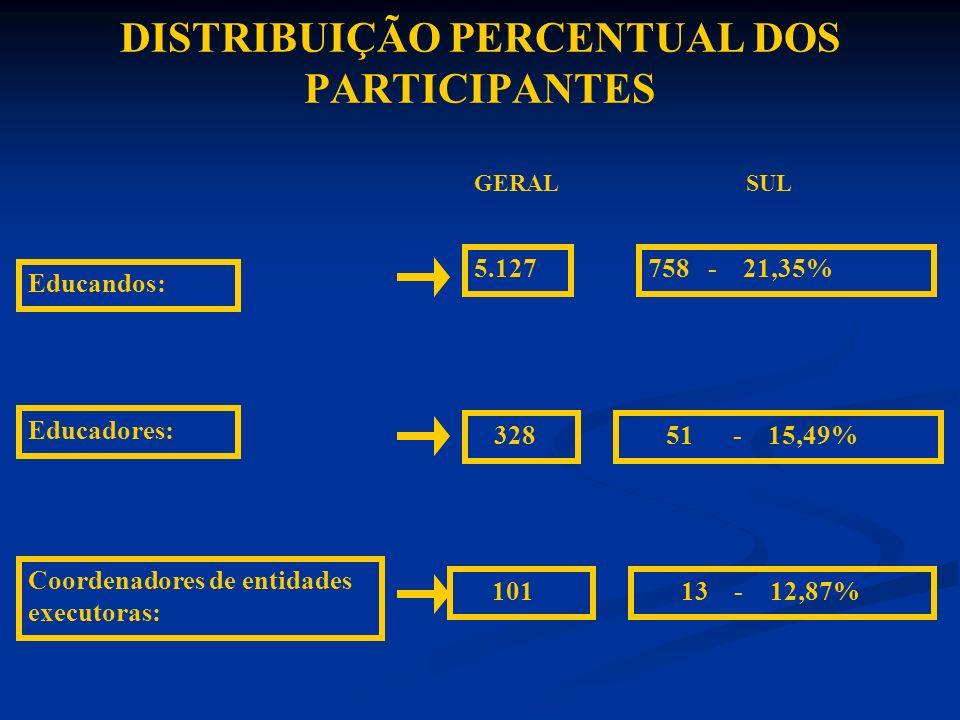 DISTRIBUIÇÃO PERCENTUAL DOS PARTICIPANTES GERAL SUL Educandos: 5.127758 - 21,35% Educadores: 328 51 - 15,49% Coordenadores de entidades executoras: 10