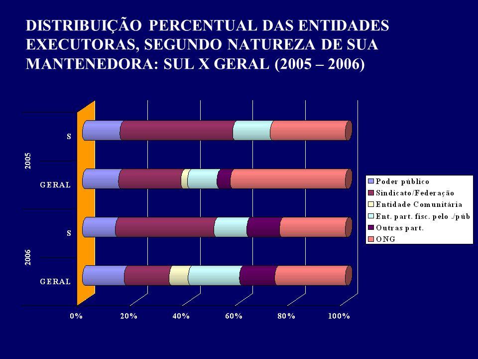 DISTRIBUIÇÃO PERCENTUAL DAS ENTIDADES EXECUTORAS, SEGUNDO NATUREZA DE SUA MANTENEDORA: SUL X GERAL (2005 – 2006)
