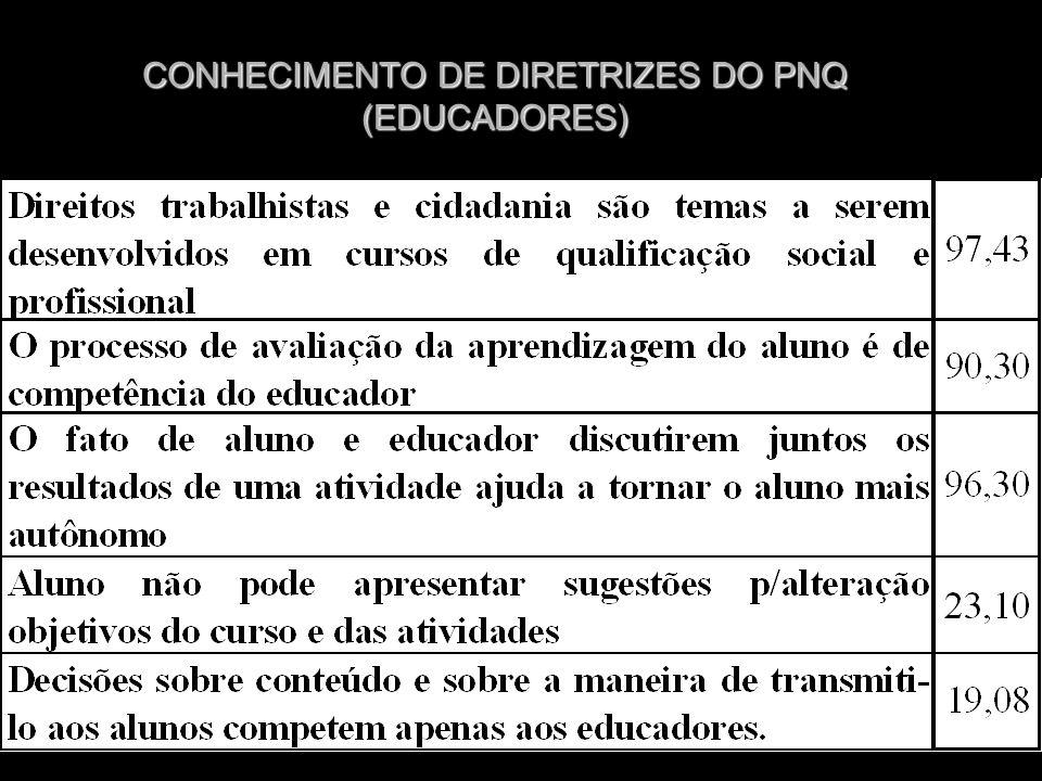 CONHECIMENTO DE DIRETRIZES DO PNQ (EDUCADORES)