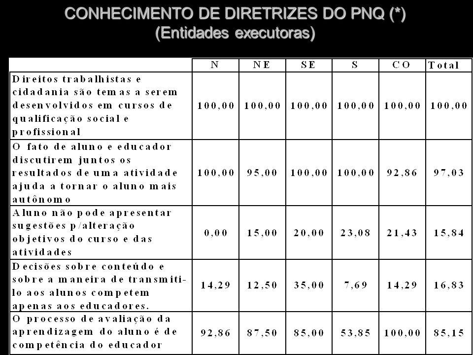 CONHECIMENTO DE DIRETRIZES DO PNQ (*) (Entidades executoras)