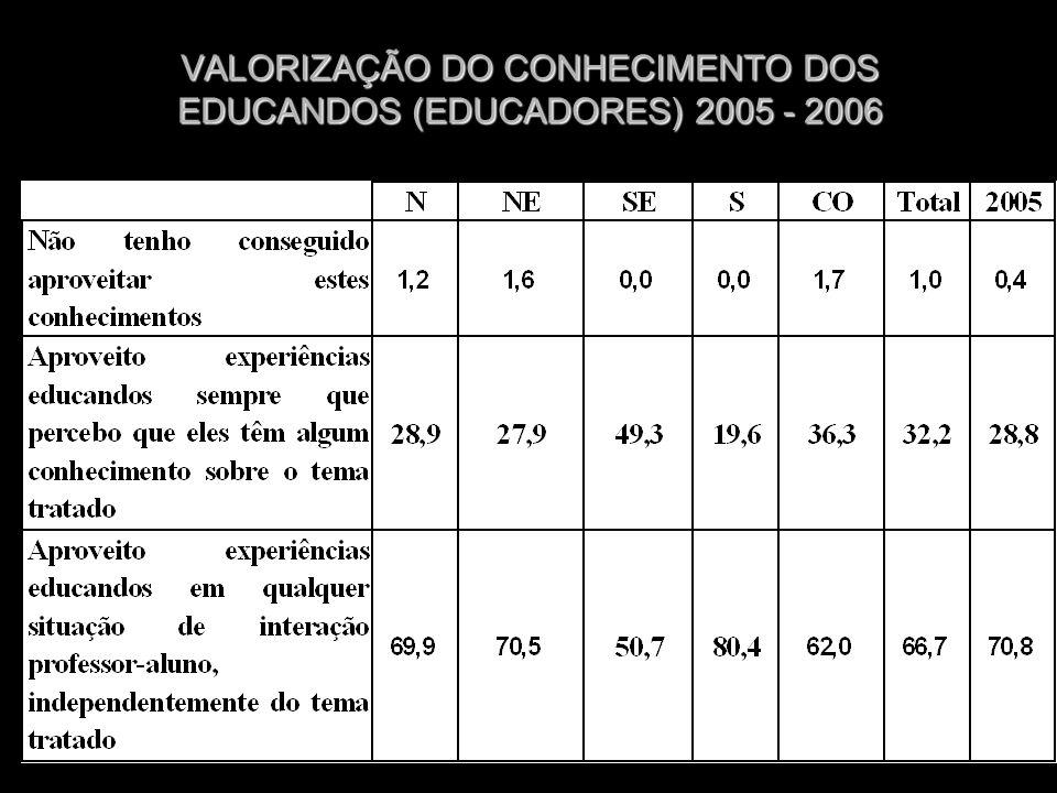 VALORIZAÇÃO DO CONHECIMENTO DOS EDUCANDOS (EDUCADORES) 2005 - 2006