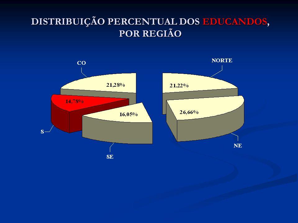 DISTRIBUIÇÃO PERCENTUAL DOS EDUCANDOS, POR REGIÃO