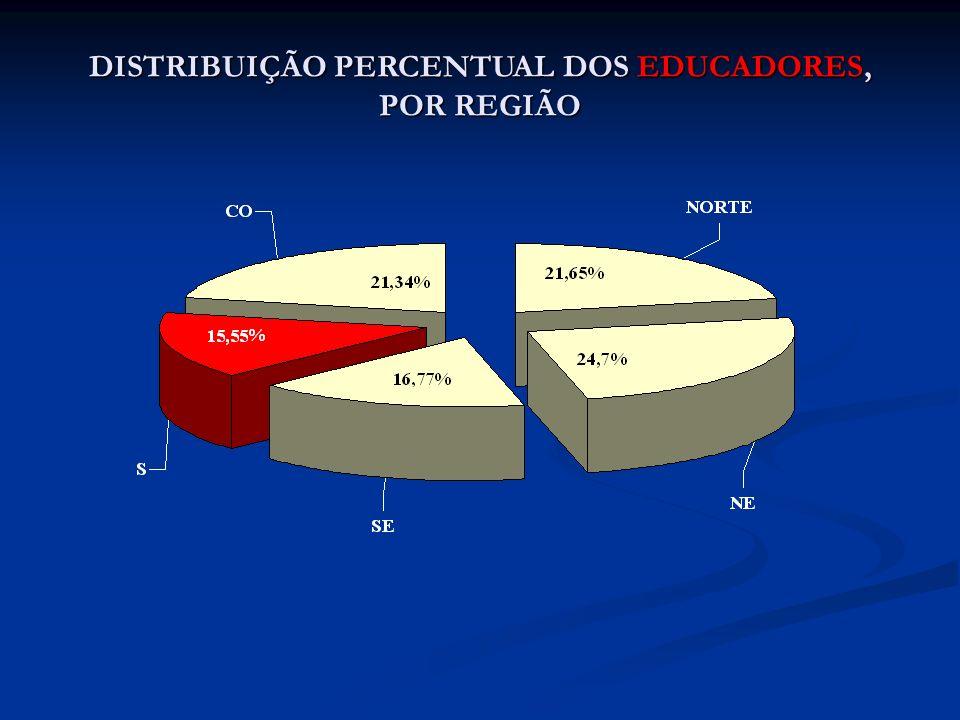 DISTRIBUIÇÃO PERCENTUAL DOS EDUCADORES, POR REGIÃO