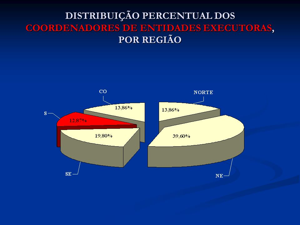 DISTRIBUIÇÃO PERCENTUAL DOS COORDENADORES DE ENTIDADES EXECUTORAS, POR REGIÃO
