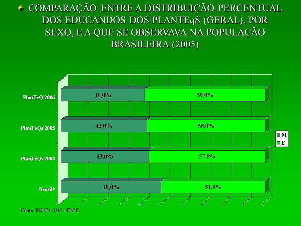 COMPARAÇÃO ENTRE A DISTRIBUIÇÃO PERCENTUAL DE EDUCANDOS E DE EDUCADORES, SEGUNDO SEXO (SUL)