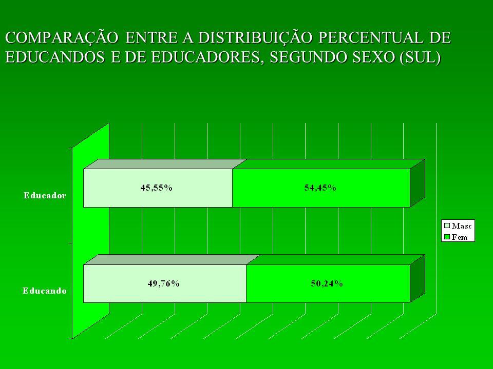 DISTRIBUIÇÃO PERCENTUAL DOS EDUCADORES SEGUNDO A INCIATIVA DE SUA FORMAÇÃO ESPECÍFICA: SUL (2005 – 2006)