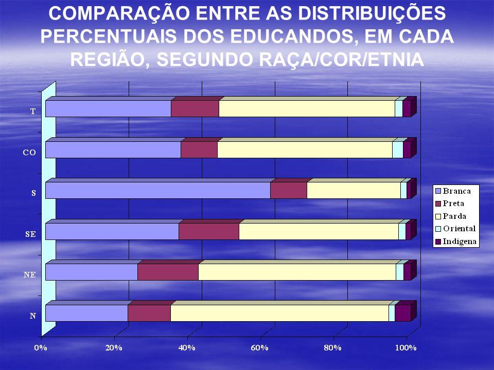 COMPARAÇÃO ENTRE AS DISTRIBUIÇÕES PERCENTUAIS DOS EDUCANDOS, EM CADA REGIÃO, SEGUNDO RAÇA/COR/ETNIA