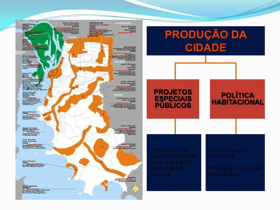 PRODUÇÃO DA CIDADE PROJETOSESPECIAISPÚBLICOSPOLÍTICAHABITACIONAL Promoção do desenvolvimento urbano a partir da iniciativa pública Regularização Fundi