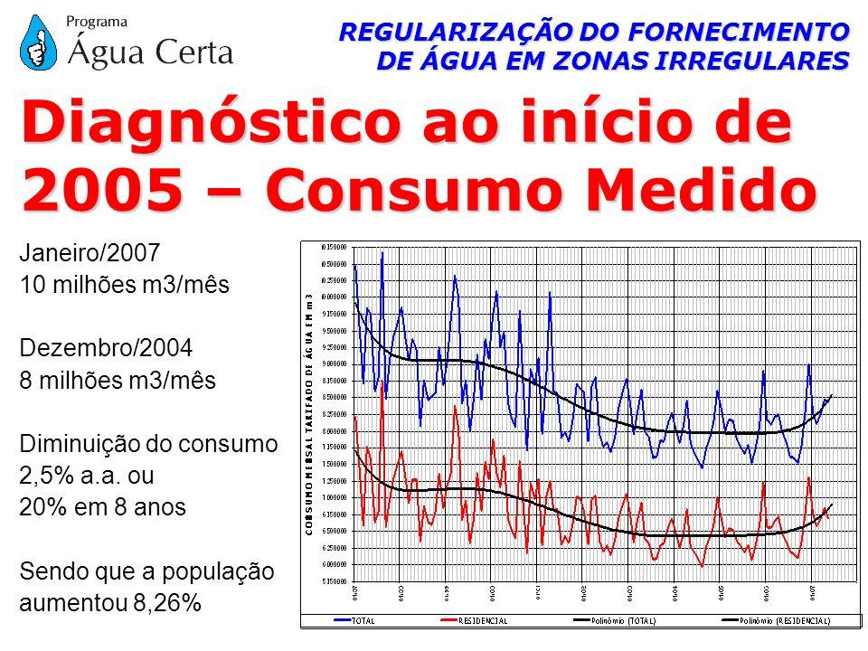 REGULARIZAÇÃO DO FORNECIMENTO DE ÁGUA EM ZONAS IRREGULARES Janeiro/2007 10 milhões m3/mês Dezembro/2004 8 milhões m3/mês Diminuição do consumo 2,5% a.