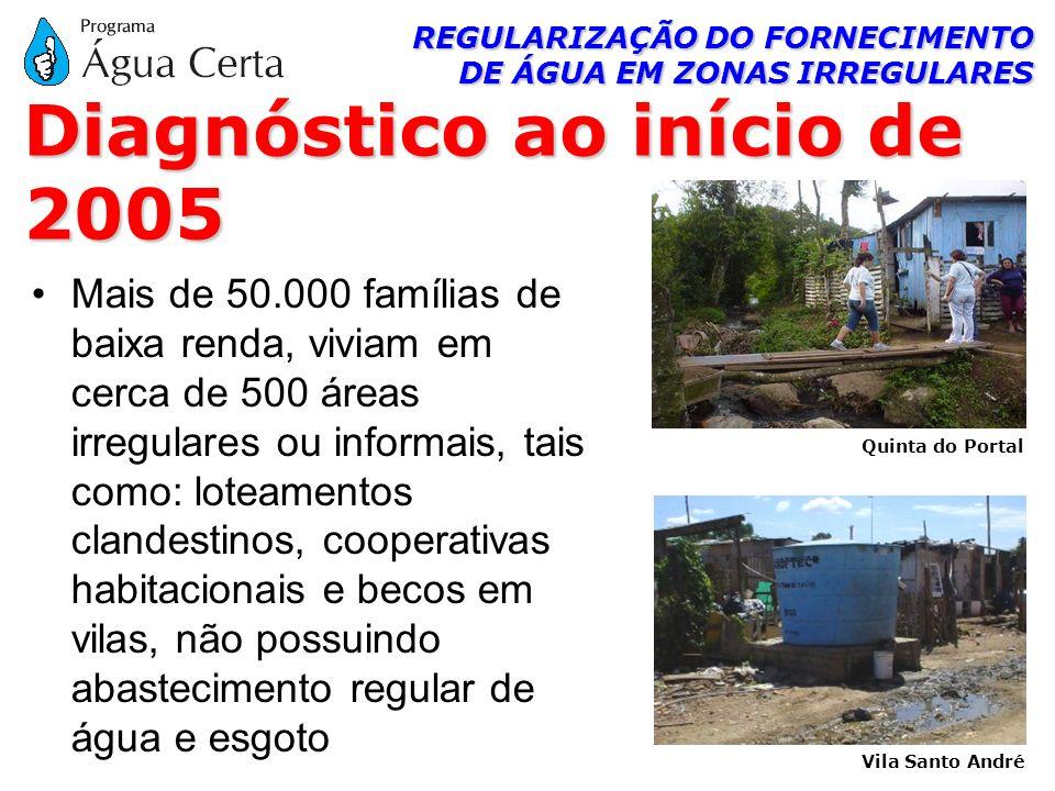 REGULARIZAÇÃO DO FORNECIMENTO DE ÁGUA EM ZONAS IRREGULARES Mais de 50.000 famílias de baixa renda, viviam em cerca de 500 áreas irregulares ou informa