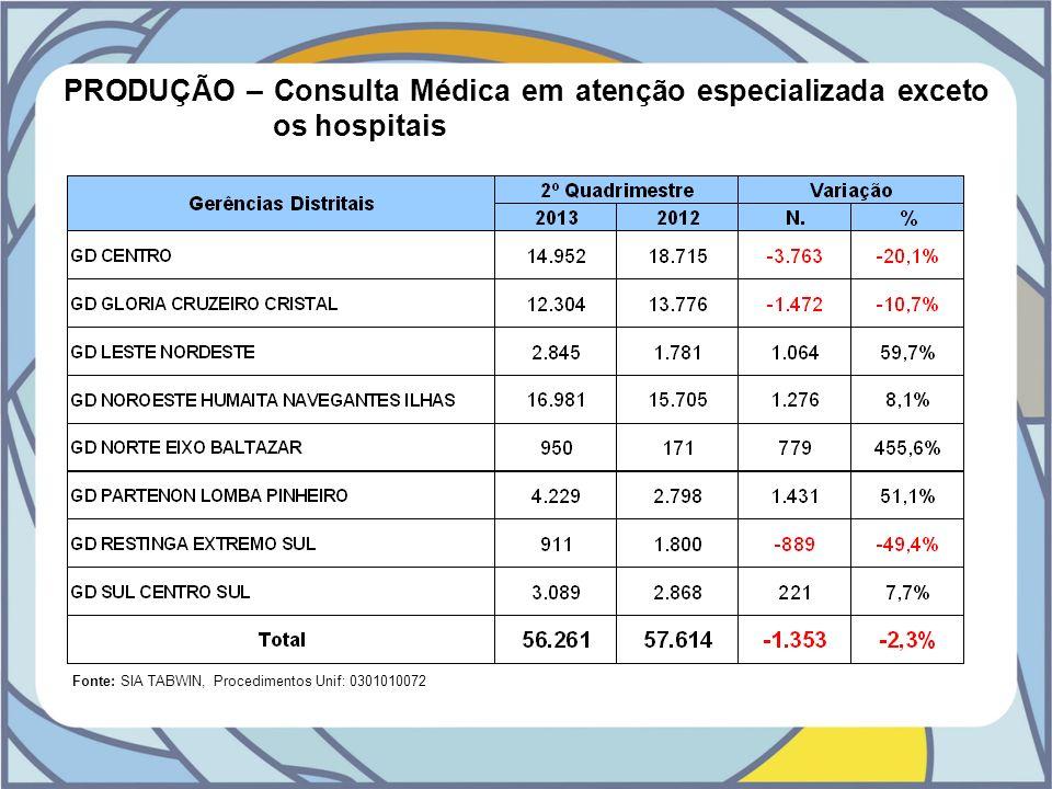 PRODUÇÃO – Consulta Médica em atenção especializada exceto os hospitais Fonte: SIA TABWIN, Procedimentos Unif: 0301010072