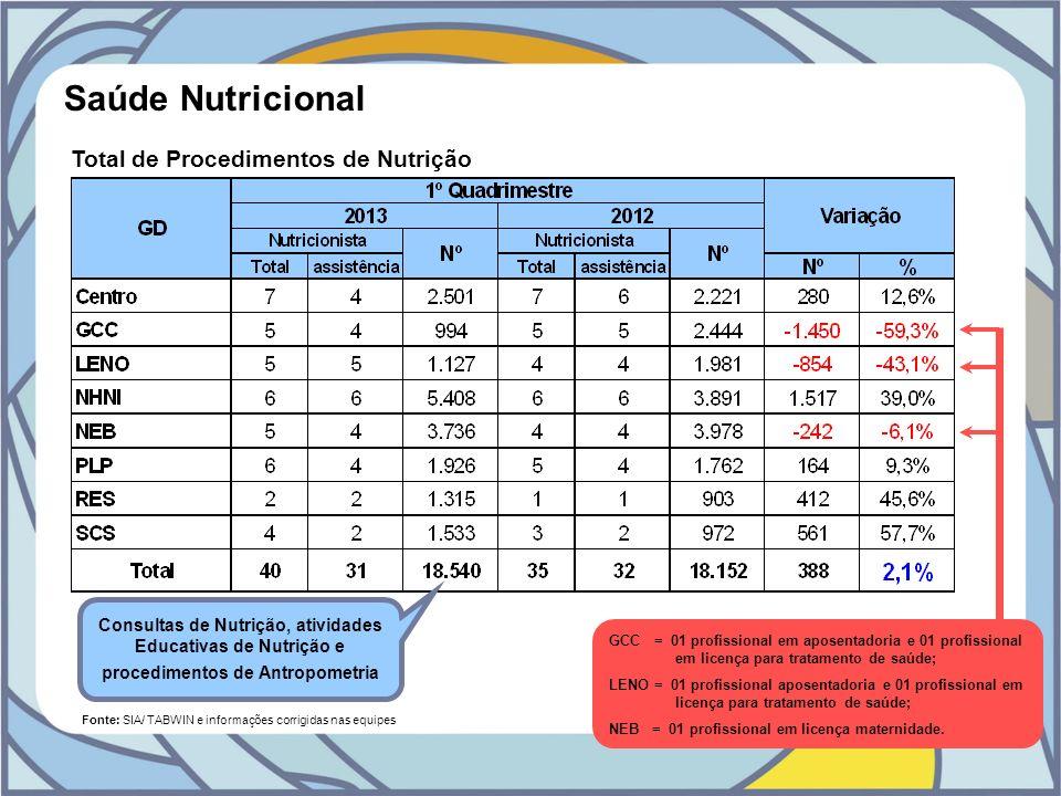 Saúde Nutricional Fonte: SIA/ TABWIN e informações corrigidas nas equipes Total de Procedimentos de Nutrição Consultas de Nutrição, atividades Educati