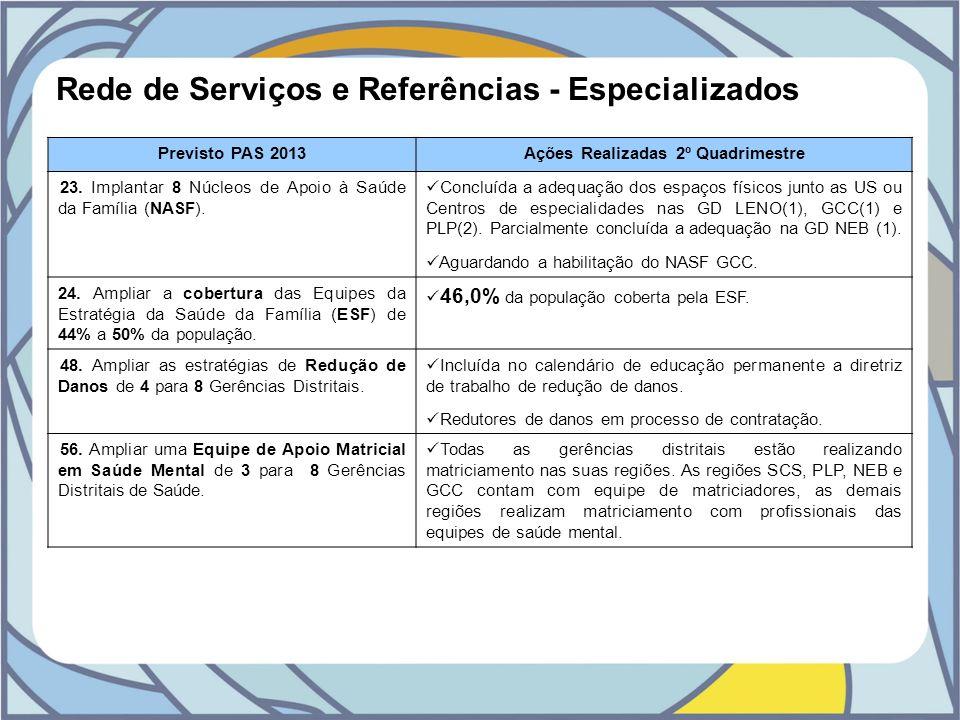 Rede de Serviços e Referências - Especializados Previsto PAS 2013Ações Realizadas 2º Quadrimestre 23. Implantar 8 Núcleos de Apoio à Saúde da Família