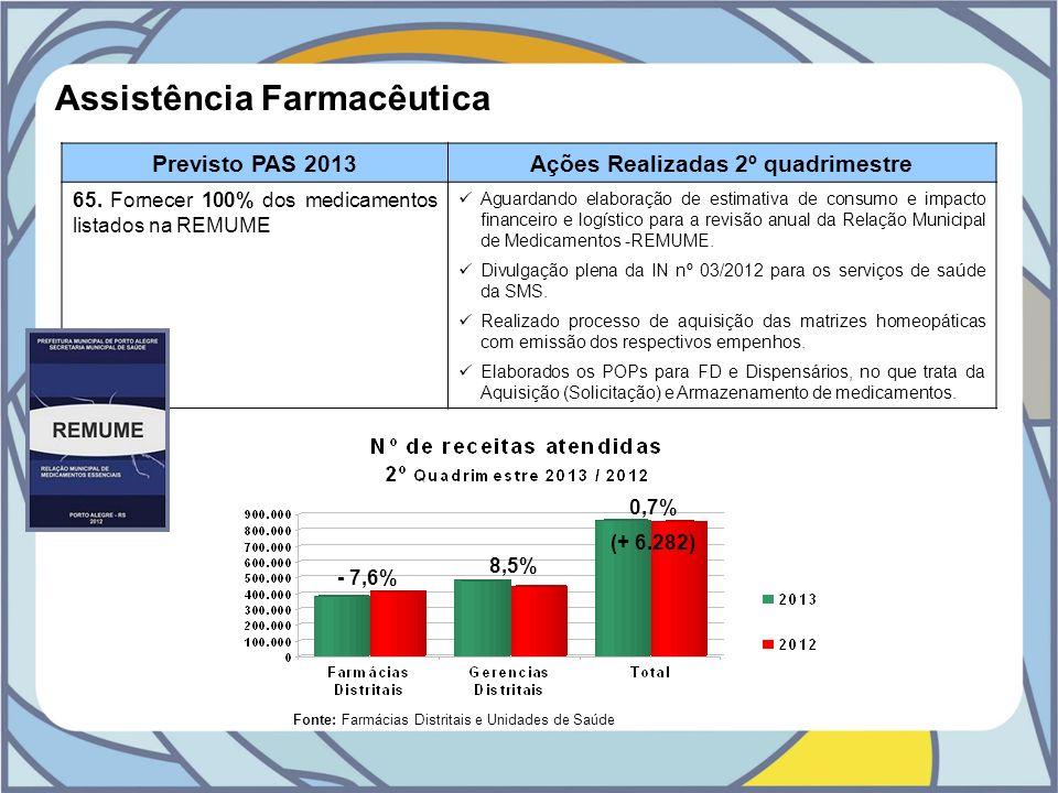 Assistência Farmacêutica Previsto PAS 2013Ações Realizadas 2º quadrimestre 65. Fornecer 100% dos medicamentos listados na REMUME Aguardando elaboração