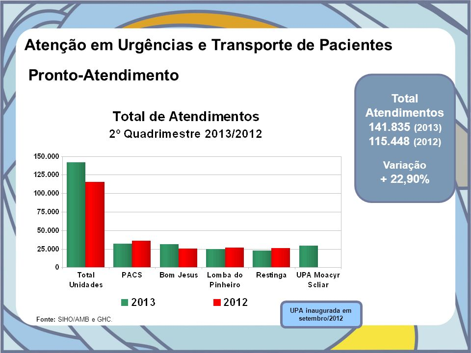 Atenção em Urgências e Transporte de Pacientes Pronto-Atendimento Fonte: SIHO/AMB e GHC. UPA inaugurada em setembro/2012 Total Atendimentos 141.835 (2