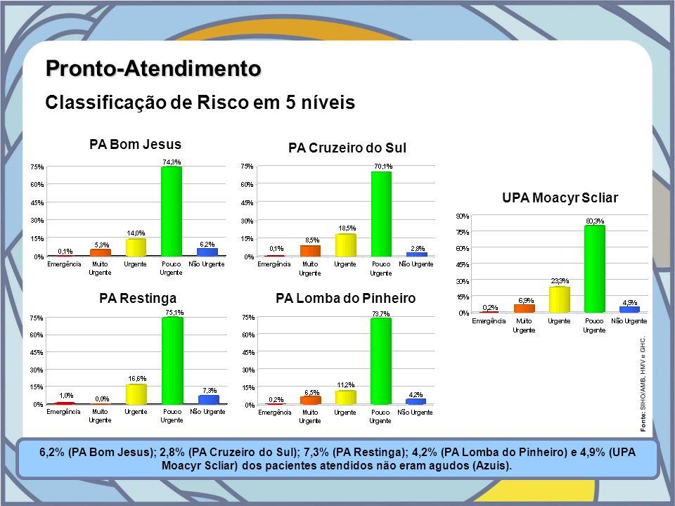 UPA Moacyr Scliar Fonte: SIHO/AMB, HMV e GHC. Pronto-Atendimento Classificação de Risco em 5 níveis 6,2% (PA Bom Jesus); 2,8% (PA Cruzeiro do Sul); 7,
