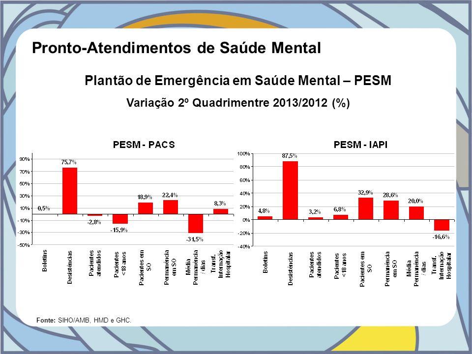 Pronto-Atendimentos de Saúde Mental Plantão de Emergência em Saúde Mental – PESM Variação 2º Quadrimentre 2013/2012 (%) Fonte: SIHO/AMB, HMD e GHC.