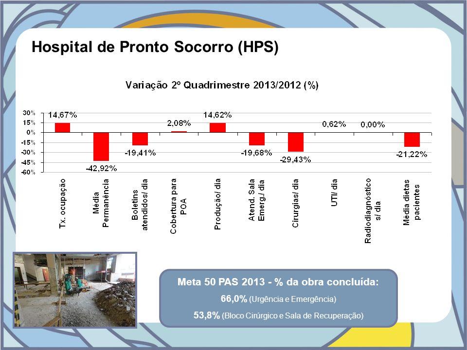 Hospital de Pronto Socorro (HPS) Meta 50 PAS 2013 - % da obra concluída: 66,0% (Urgência e Emergência) 53,8% (Bloco Cirúrgico e Sala de Recuperação)