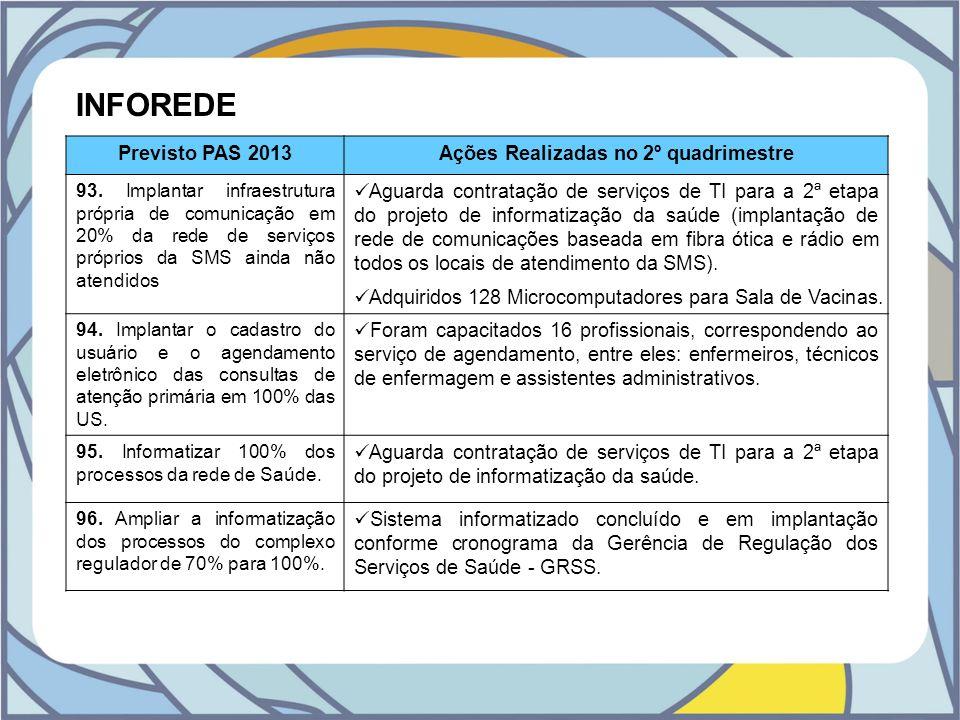 INFOREDE Previsto PAS 2013Ações Realizadas no 2º quadrimestre 93. Implantar infraestrutura própria de comunicação em 20% da rede de serviços próprios