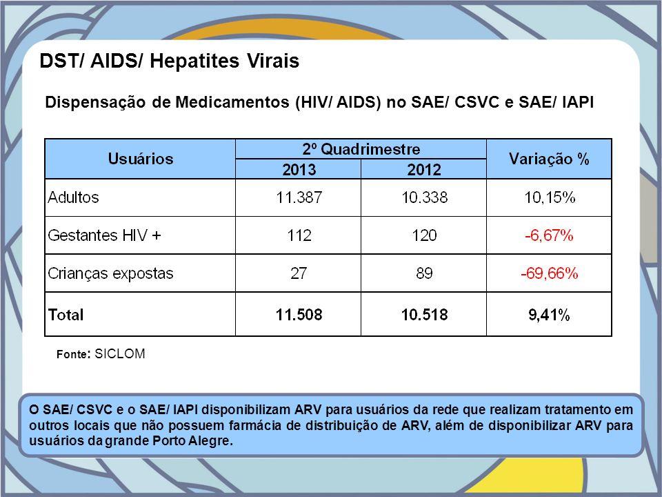 DST/ AIDS/ Hepatites Virais Dispensação de Medicamentos (HIV/ AIDS) no SAE/ CSVC e SAE/ IAPI Fonte : SICLOM O SAE/ CSVC e o SAE/ IAPI disponibilizam A