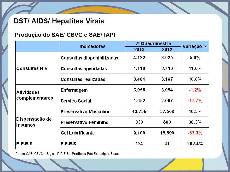 Produção do SAE/ CSVC e SAE/ IAPI DST/ AIDS/ Hepatites Virais Fonte: SAE/ CSVC. Sigla: P.P.E.S – Profilaxia Pós Exposição Sexual