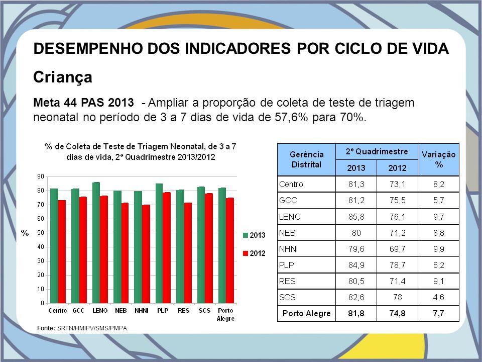 DESEMPENHO DOS INDICADORES POR CICLO DE VIDA Criança Meta 44 PAS 2013 - Ampliar a proporção de coleta de teste de triagem neonatal no período de 3 a 7