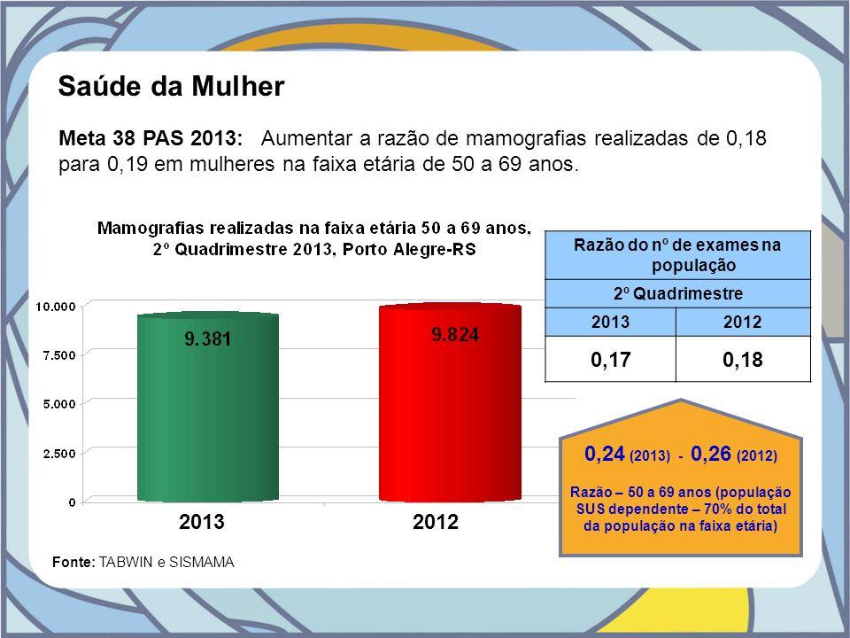Fonte: TABWIN e SISMAMA Meta 38 PAS 2013: Aumentar a razão de mamografias realizadas de 0,18 para 0,19 em mulheres na faixa etária de 50 a 69 anos. Ra