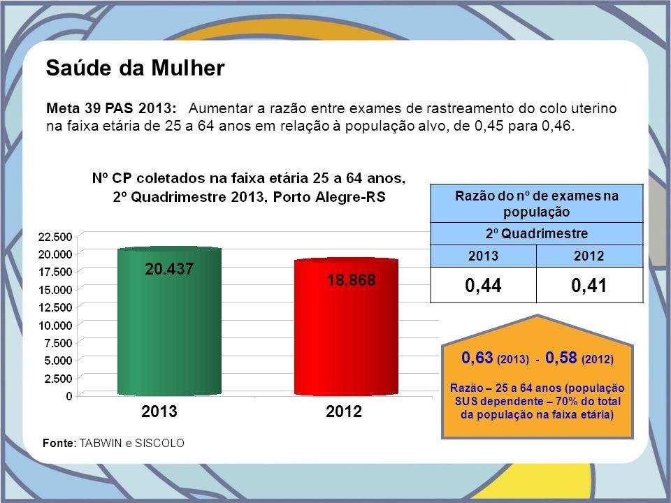 Saúde da Mulher Fonte: TABWIN e SISCOLO Razão do nº de exames na população 2º Quadrimestre 20132012 0,440,41 Meta 39 PAS 2013: Aumentar a razão entre