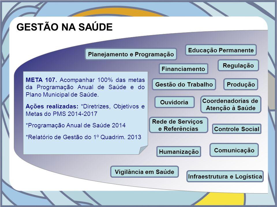 GESTÃO NA SAÚDE Planejamento e Programação Gestão do Trabalho Educação Permanente Humanização Ouvidoria Comunicação Infraestrutura e Logística Produçã