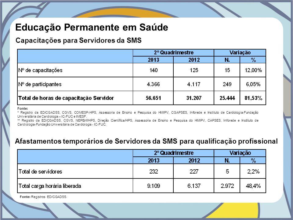 Educação Permanente em Saúde Capacitações para Servidores da SMS Fonte: * Registro da ED/CGADSS, CGVS, COMESP-HPS, Assessoria de Ensino e Pesquisa do