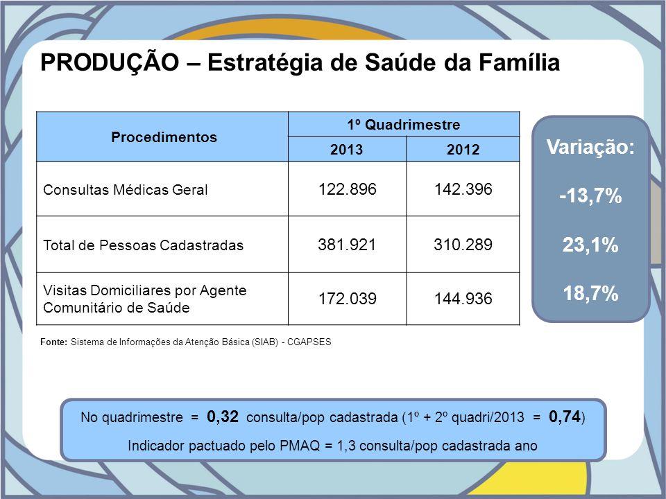 PRODUÇÃO – Estratégia de Saúde da Família Procedimentos 1º Quadrimestre 20132012 Consultas Médicas Geral 122.896142.396 Total de Pessoas Cadastradas 3