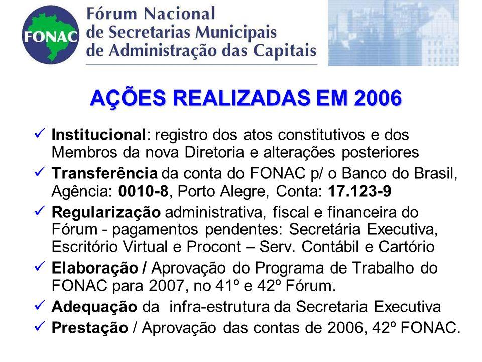 AÇÕES REALIZADAS EM 2006 Institucional: registro dos atos constitutivos e dos Membros da nova Diretoria e alterações posteriores Transferência da conta do FONAC p/ o Banco do Brasil, Agência: 0010-8, Porto Alegre, Conta: 17.123-9 Regularização administrativa, fiscal e financeira do Fórum - pagamentos pendentes: Secretária Executiva, Escritório Virtual e Procont – Serv.
