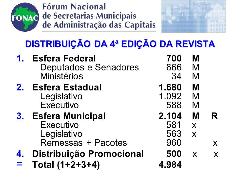 DISTRIBUIÇÃO DA 4ª EDIÇÃO DA REVISTA 1.Esfera Federal 700 M Deputados e Senadores 666 M Ministérios 34 M 2.Esfera Estadual1.680 M Legislativo1.092 M Executivo 588 M 3.Esfera Municipal2.104 M R Executivo 581 x Legislativo 563 x Remessas + Pacotes 960 x 4.Distribuição Promocional 500 x x =T=Total (1+2+3+4)4.984