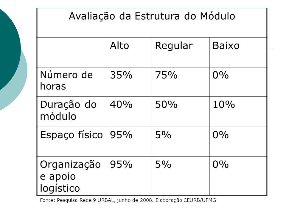 Avaliação da Estrutura do Módulo AltoRegularBaixo Número de horas 35%75%0% Duração do módulo 40%50%10% Espaço físico95%5%0% Organização e apoio logístico 95%5%0% Fonte: Pesquisa Rede 9 URBAL, junho de 2008.