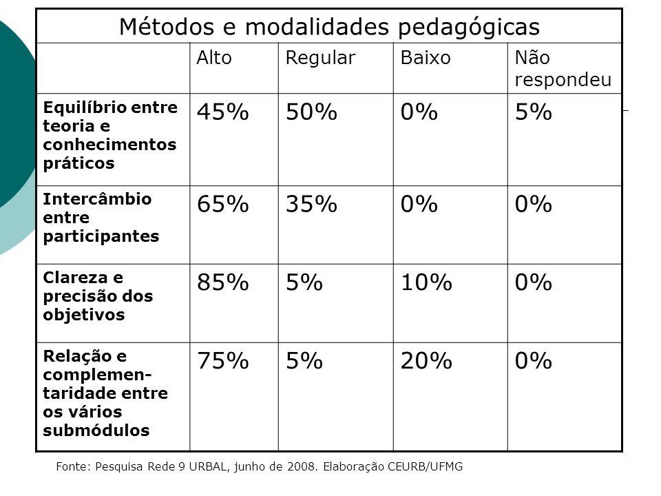 Métodos e modalidades pedagógicas AltoRegularBaixoNão respondeu Equilíbrio entre teoria e conhecimentos práticos 45%50%0%5% Intercâmbio entre participantes 65%35%0% Clareza e precisão dos objetivos 85%5%10%0% Relação e complemen- taridade entre os vários submódulos 75%5%20%0% Fonte: Pesquisa Rede 9 URBAL, junho de 2008.