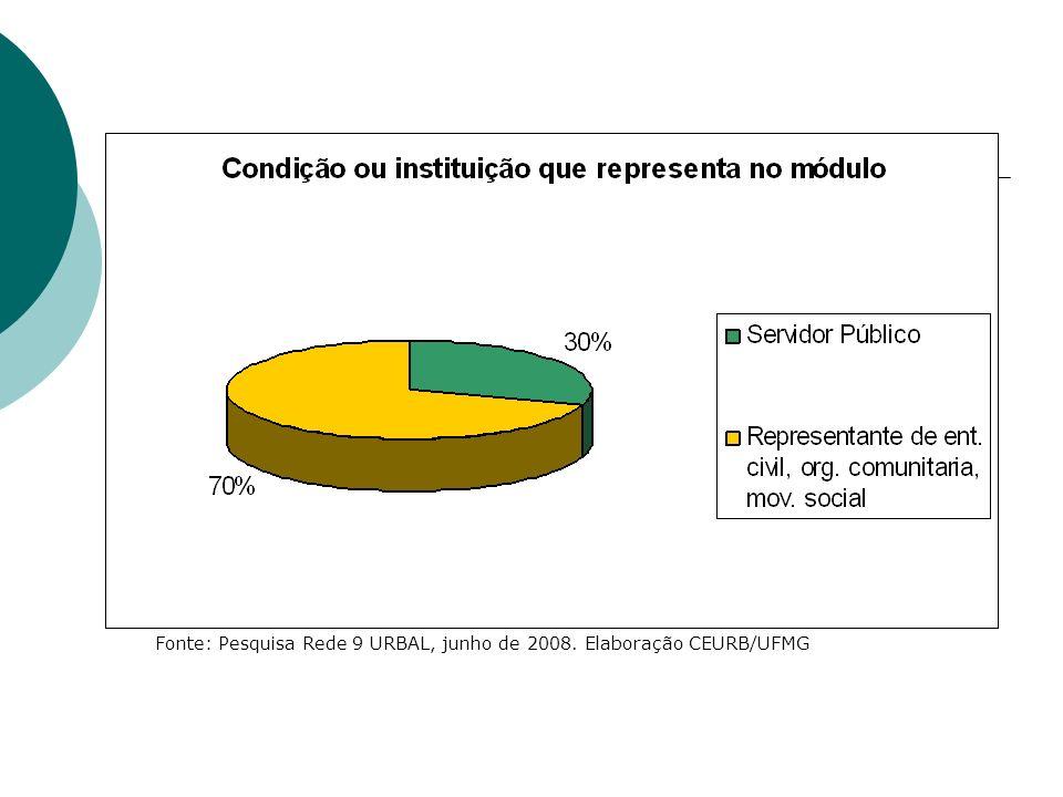 Fonte: Pesquisa Rede 9 URBAL, junho de 2008. Elaboração CEURB/UFMG