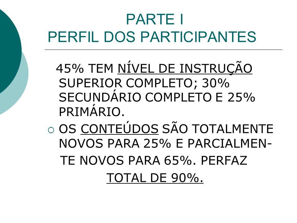 PARTE I PERFIL DOS PARTICIPANTES 45% TEM NÍVEL DE INSTRUÇÃO SUPERIOR COMPLETO; 30% SECUNDÁRIO COMPLETO E 25% PRIMÁRIO.