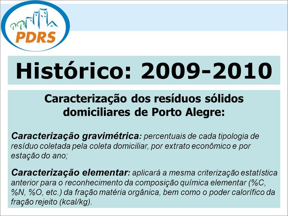 Caracterização dos resíduos sólidos domiciliares de Porto Alegre: Caracterização gravimétrica : percentuais de cada tipologia de resíduo coletada pela