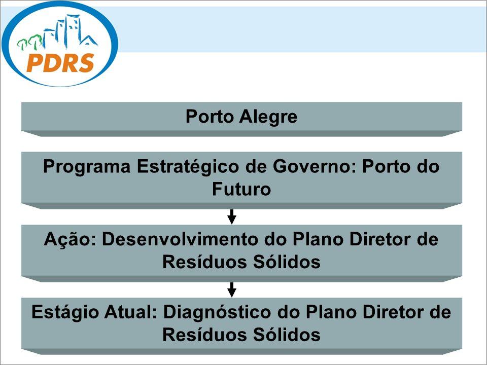 Programa Estratégico de Governo: Porto do Futuro Ação: Desenvolvimento do Plano Diretor de Resíduos Sólidos Estágio Atual: Diagnóstico do Plano Direto