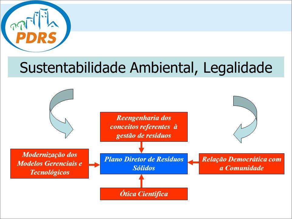 Sustentabilidade Ambiental, Legalidade Modernização dos Modelos Gerenciais e Tecnológicos Reengenharia dos conceitos referentes à gestão de resíduos R