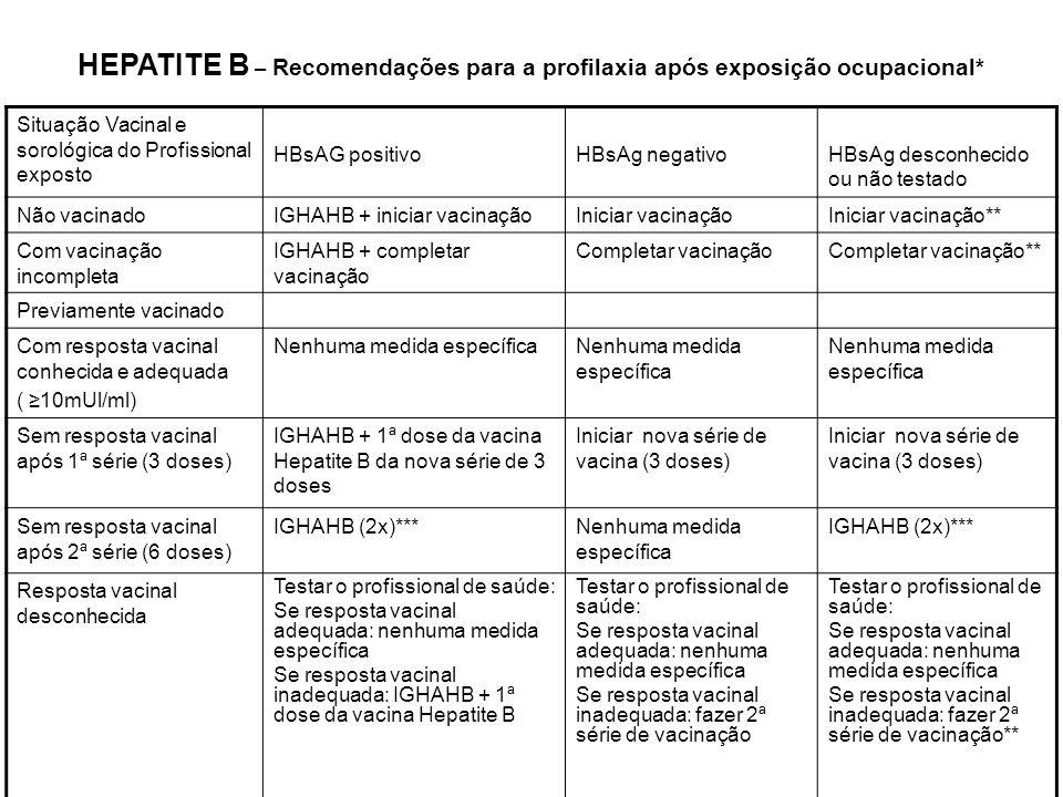 HEPATITE B – Recomendações para a profilaxia após exposição ocupacional* Situação Vacinal e sorológica do Profissional exposto HBsAG positivoHBsAg neg