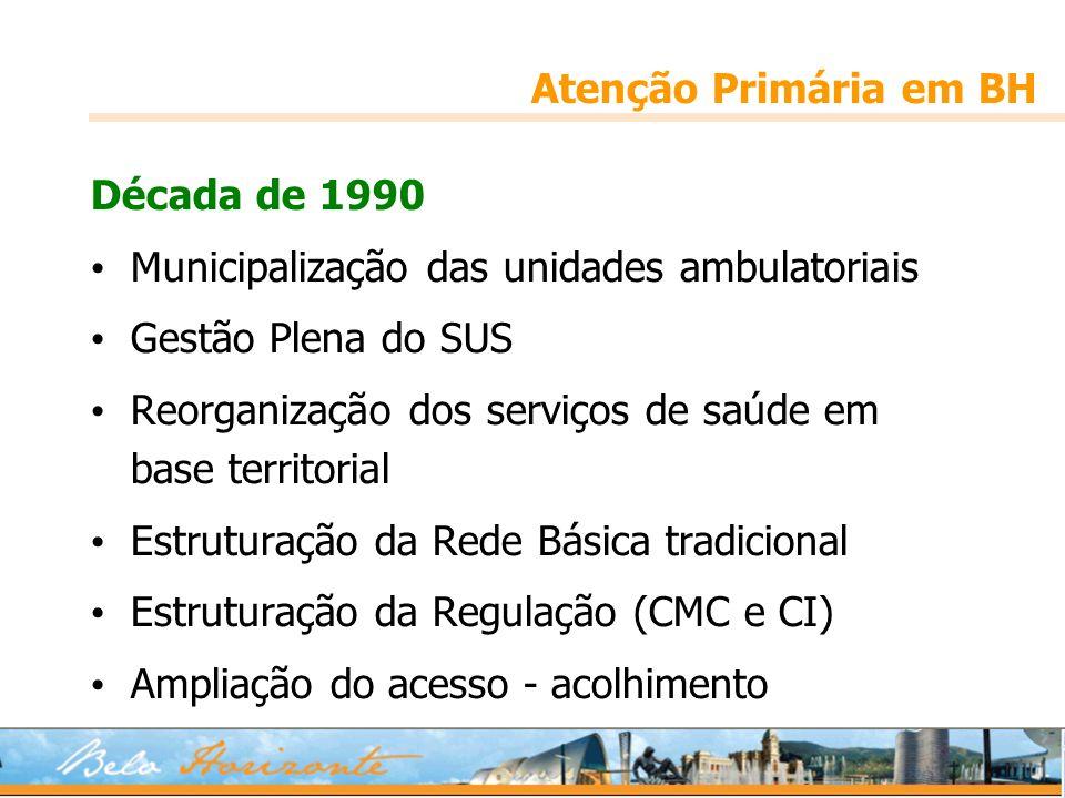 Atenção Primária em BH Década de 1990 Municipalização das unidades ambulatoriais Gestão Plena do SUS Reorganização dos serviços de saúde em base terri