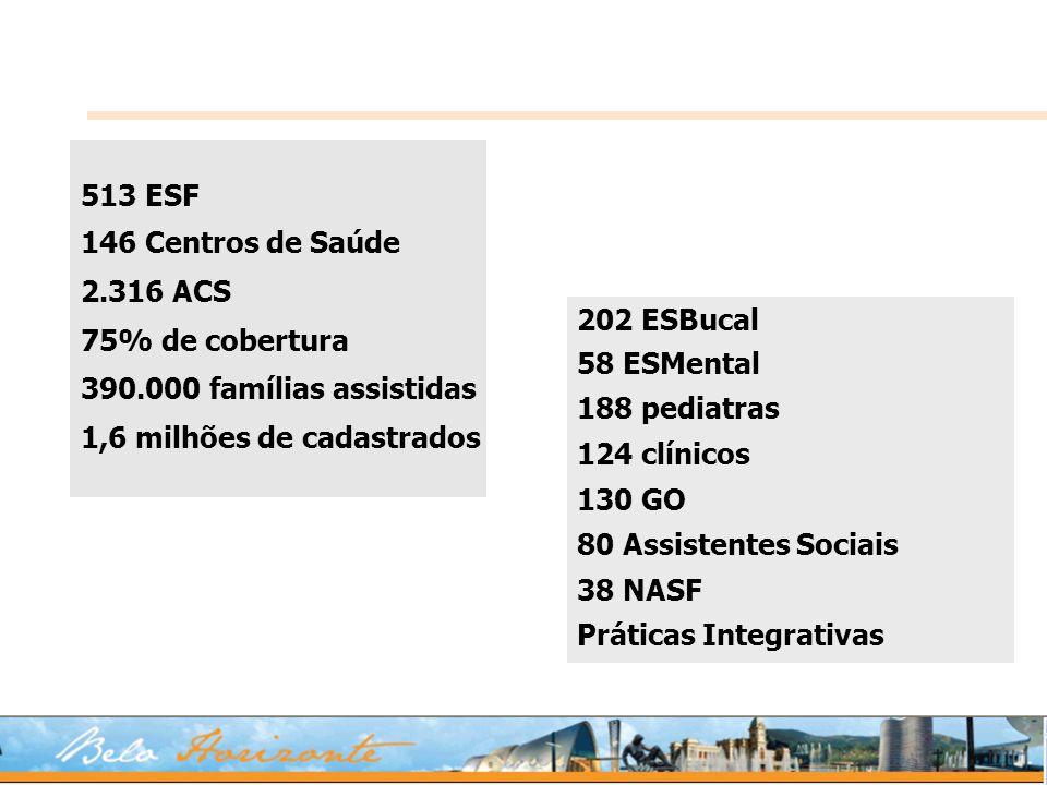 202 ESBucal 58 ESMental 188 pediatras 124 clínicos 130 GO 80 Assistentes Sociais 38 NASF Práticas Integrativas 513 ESF 146 Centros de Saúde 2.316 ACS