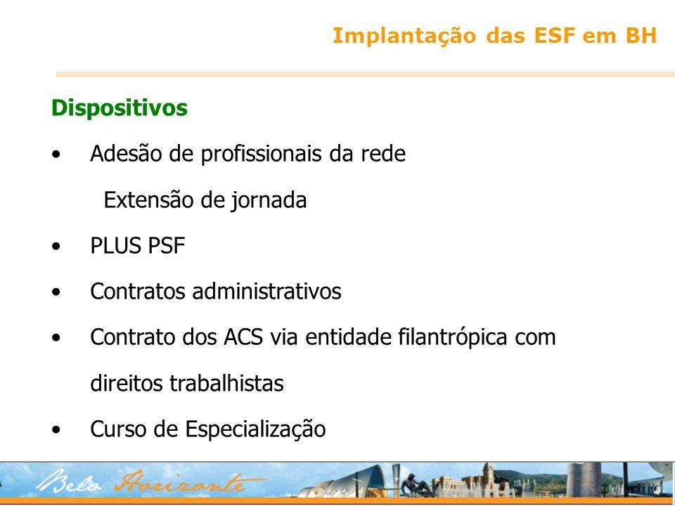 Implantação das ESF em BH Dispositivos Adesão de profissionais da rede Extensão de jornada PLUS PSF Contratos administrativos Contrato dos ACS via ent